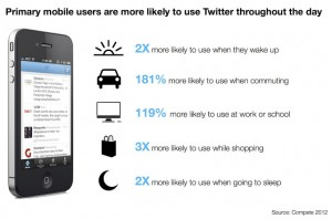 Mobile users on Twitter research by Compete