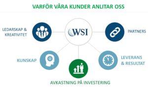 Varför våra kunder anlitar WSI