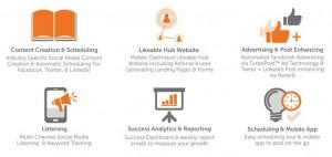 Social Media Platform Functions