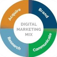 WSI Digital Marketing Mix